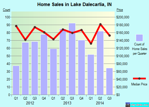 Lake Dalecarlia,IN index of house prices