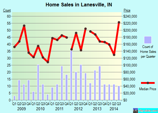 Lanesville,IN real estate house value index trend