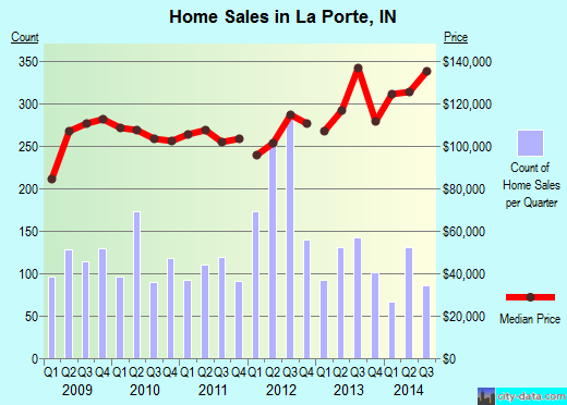 La Porte,IN index of house prices