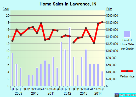 Lawrence,IN real estate house value index trend