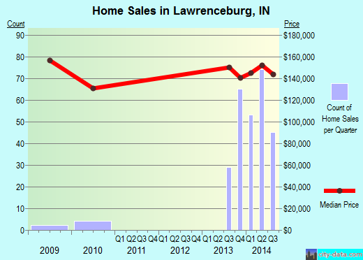 Lawrenceburg,IN real estate house value index trend