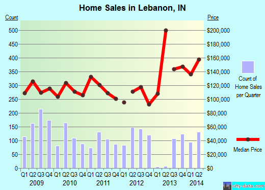 Lebanon,IN real estate house value index trend