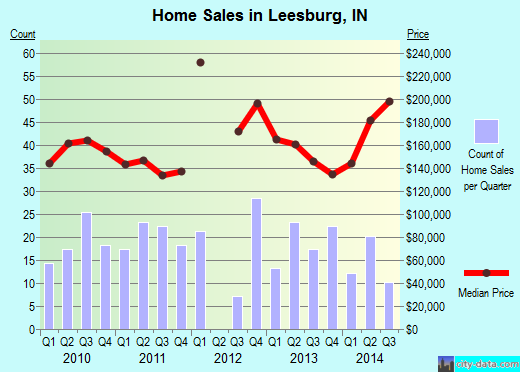 Leesburg,IN index of house prices