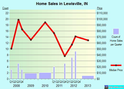 Lewisville,IN real estate house value index trend