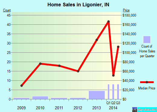 Ligonier,IN real estate house value index trend