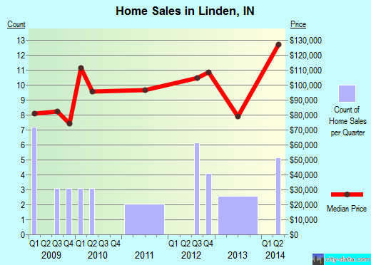 Linden,IN real estate house value index trend