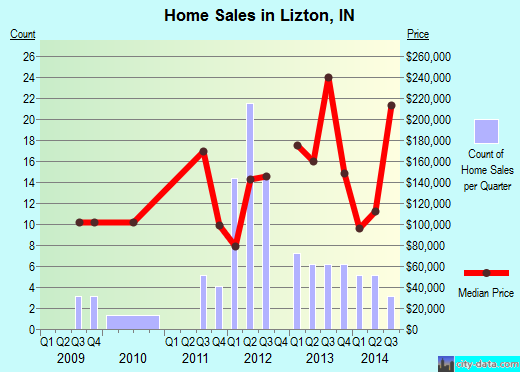 Lizton,IN real estate house value index trend
