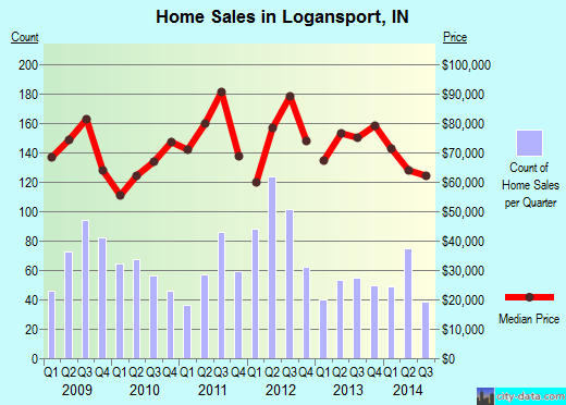 Logansport,IN index of house prices