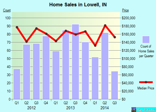Lowell,IN real estate house value index trend