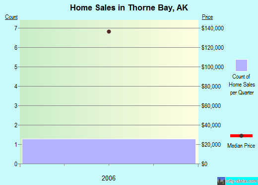 Thorne Bay,AK real estate house value index trend