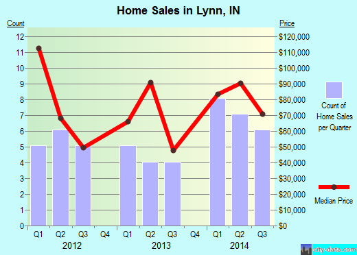 Lynn,IN real estate house value index trend