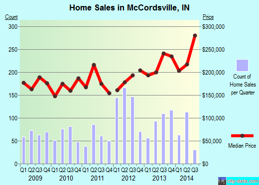 McCordsville,IN real estate house value index trend