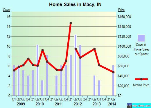 Macy,IN real estate house value index trend