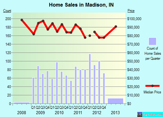Madison,IN real estate house value index trend