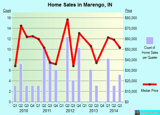 Marengo,IN real estate house value index trend