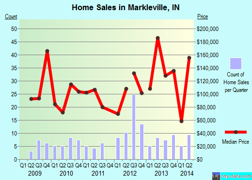 Markleville,IN real estate house value index trend