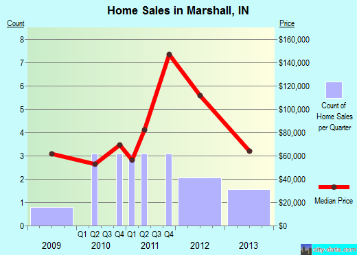 Marshall,IN real estate house value index trend