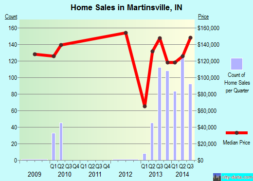 Martinsville,IN real estate house value index trend