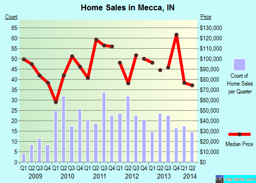Mecca,IN real estate house value index trend