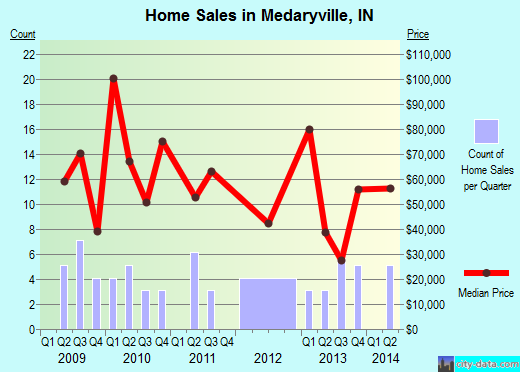 Medaryville,IN real estate house value index trend