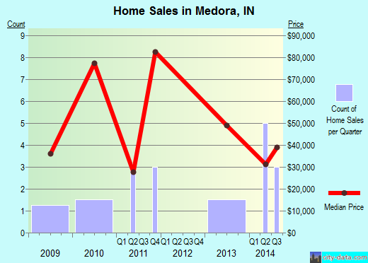 Medora,IN real estate house value index trend