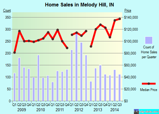 Melody Hill,IN real estate house value index trend