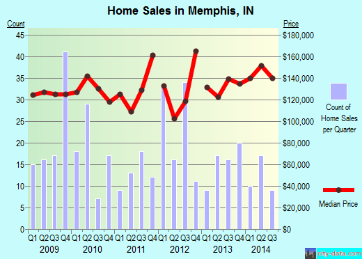 Memphis,IN real estate house value index trend