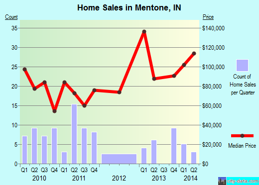 Mentone,IN real estate house value index trend