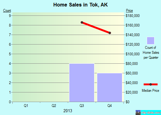 Tok,AK real estate house value index trend