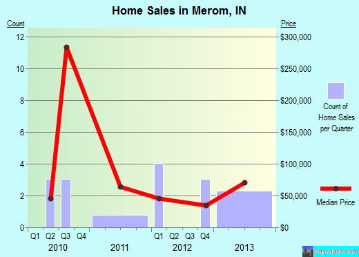 Merom,IN real estate house value index trend