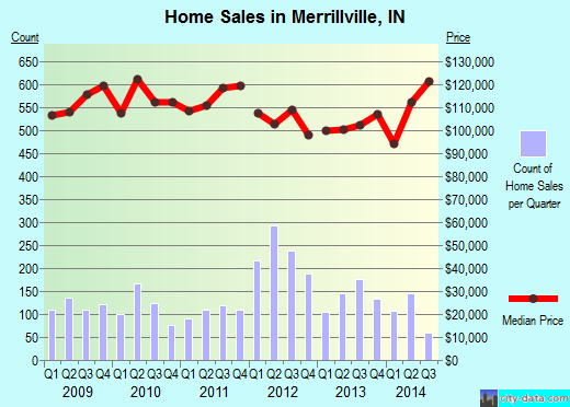 Merrillville,IN real estate house value index trend