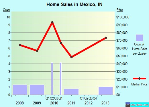 Mexico,IN real estate house value index trend
