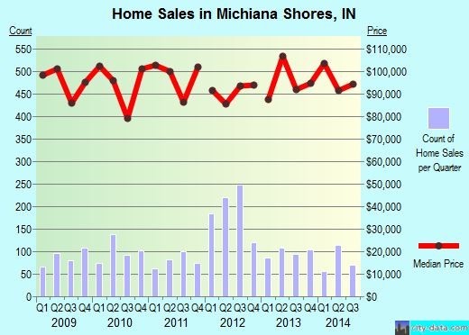 Michiana Shores,IN real estate house value index trend