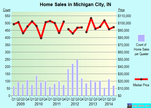 Michigan City,IN real estate house value index trend