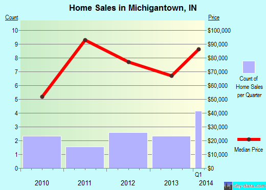 Michigantown,IN real estate house value index trend
