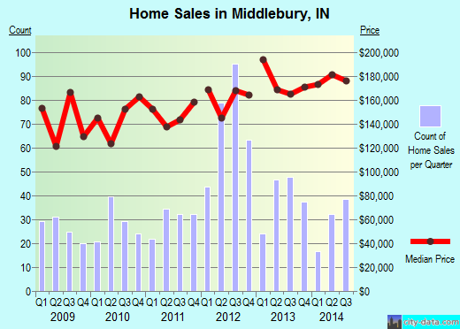 Middlebury,IN real estate house value index trend