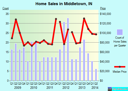 Middletown,IN real estate house value index trend