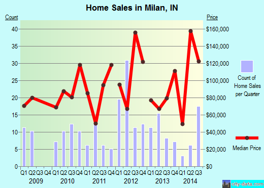 Milan,IN real estate house value index trend