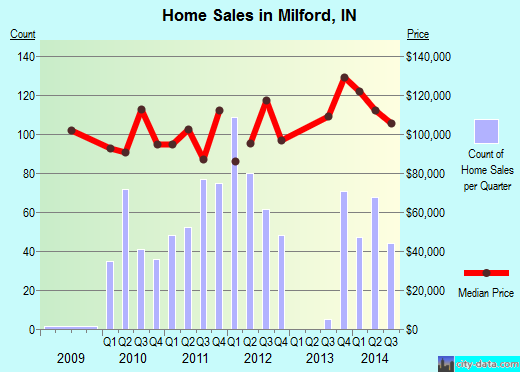 Milford,IN real estate house value index trend
