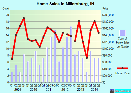 Millersburg,IN real estate house value index trend