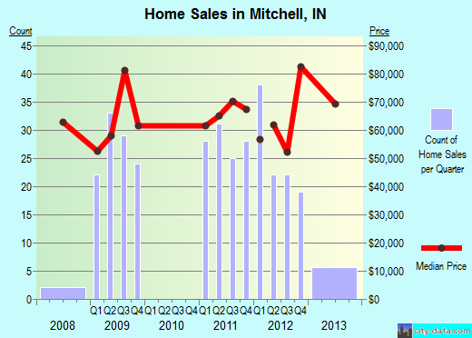Mitchell,IN real estate house value index trend