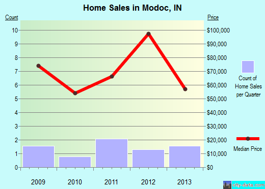 Modoc,IN index of house prices