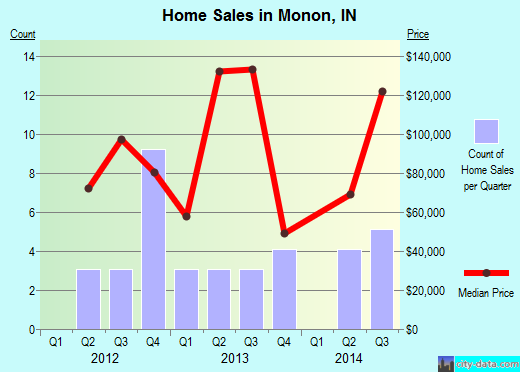 Monon,IN real estate house value index trend
