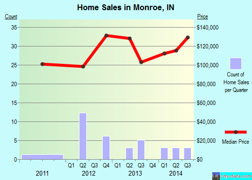 Monroe,IN real estate house value index trend