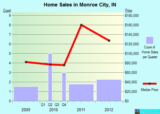 Monroe City,IN real estate house value index trend
