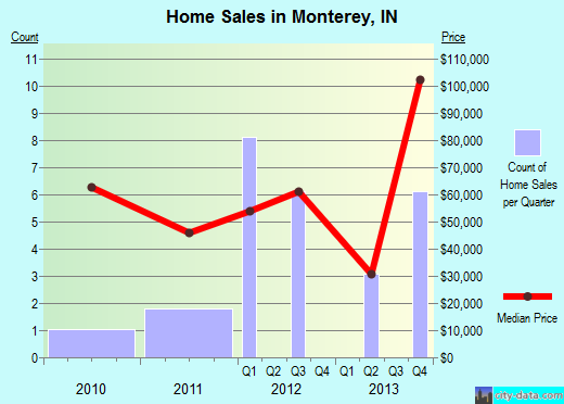 Monterey,IN real estate house value index trend