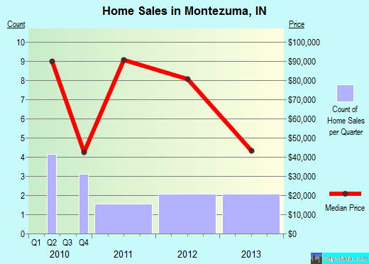 Montezuma,IN real estate house value index trend