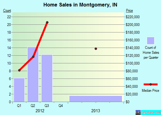 Montgomery,IN real estate house value index trend