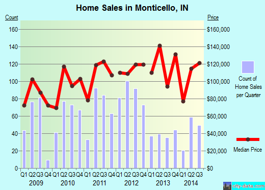 Monticello,IN real estate house value index trend