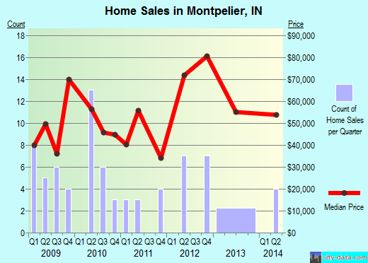 Montpelier,IN real estate house value index trend